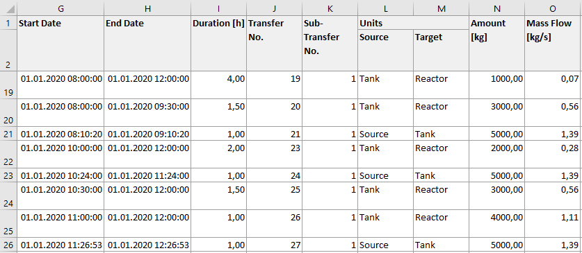 Screenshot: Transfer Report in Excel