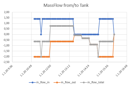 Line Chart: Mass Transfers over time