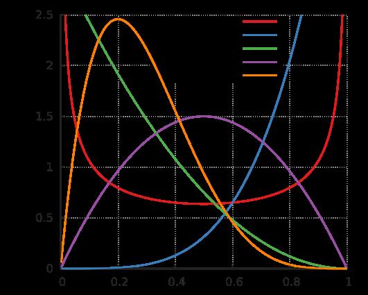 Probability Distribution Function (PDF) of a Beta-distribution
