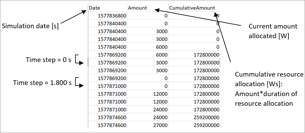 Default format of the Reporting objects ResourceAllocation table